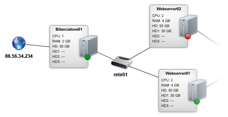 virtual server network example
