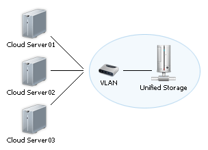schema unified storage