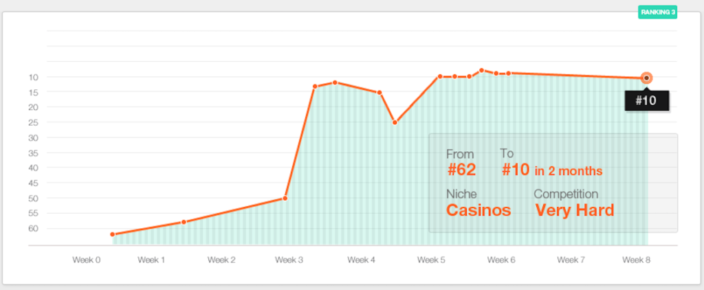 casino website positioning graph